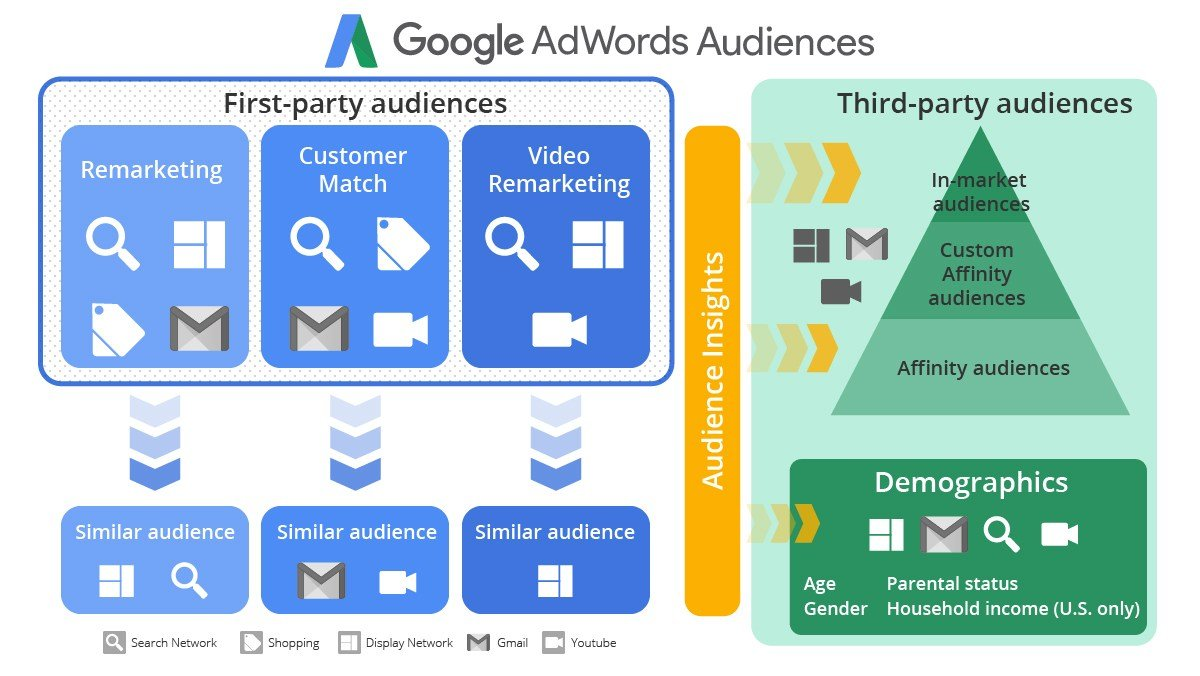 google ads custom audiences