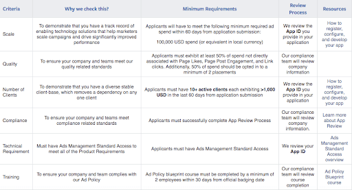 Facebook ad technology requirements