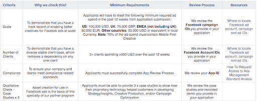Facebook creative platforms requirements