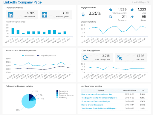LinkedIn Company Page Analytics